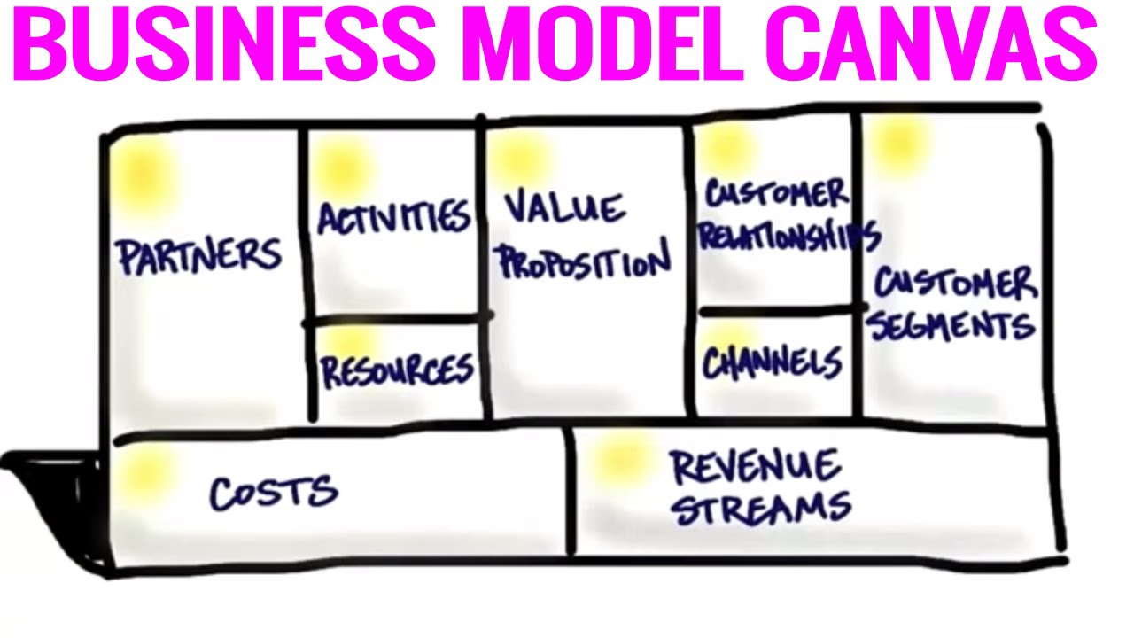 What is a business model pdf